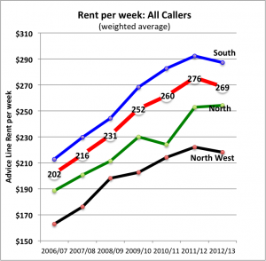 TUT weighted ave rent